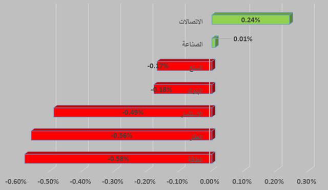 جراف يوضح القطاع الأبرز في سوق أبوظبي