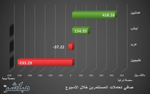 العمانيون والأجانب يتجهون للشراء بسوق مسقط خلال أسبوع