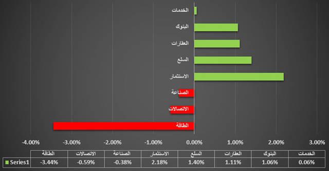 """إنفوجراف خاص لـ""""مباشر"""" يوضح القطاع الأبرز في سوق العاصمة الإماراتية"""