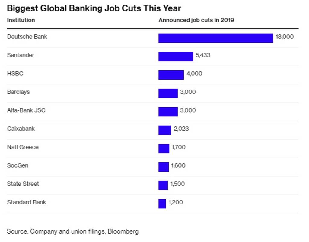 Banks around the world announce the dismissal of 50,000 employees since the beginning of 2019 1024