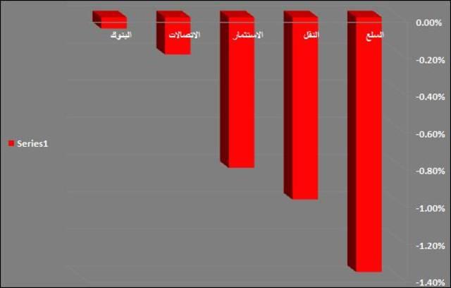 جراف يوضح القطاع الأبرز في سوق دبي المالي