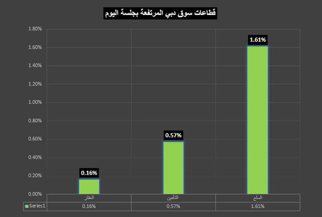 مؤشر القطاع صعد بنسبة 1.61%