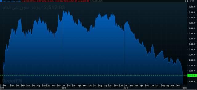 إنفوجراف يوضح أداء سوق دبي المالي في 3 سنوات