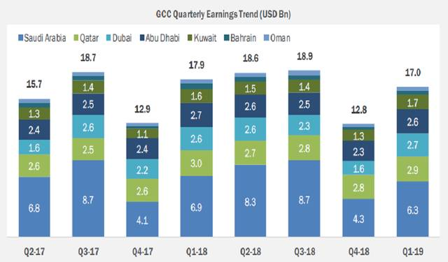 The banking sector represented 58% of the total Q1 earnings in GCC
