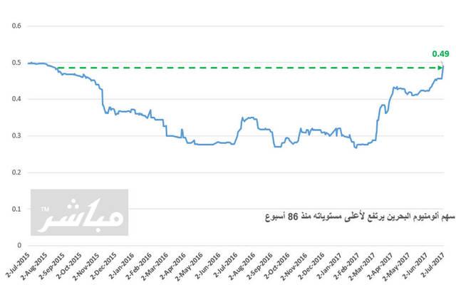 الأداء التاريخي للسهم ببورصة البحرين