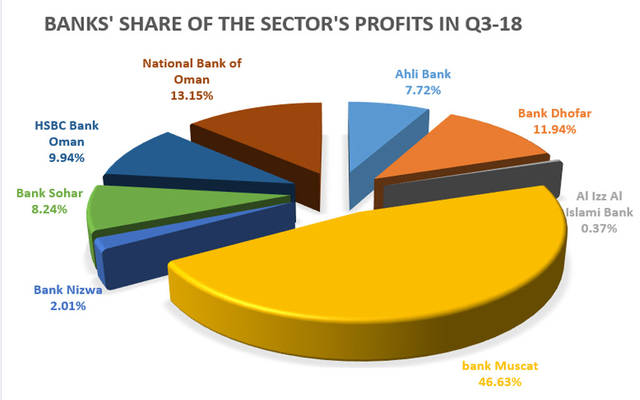 Net profits of 8 banks amounted to OMR 96.59 million in Q3-18