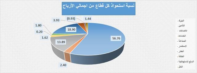 نسبة استحواذ كل قطاع من إجمالي الأرباح المحققة خلال فترة التسعة اشهر