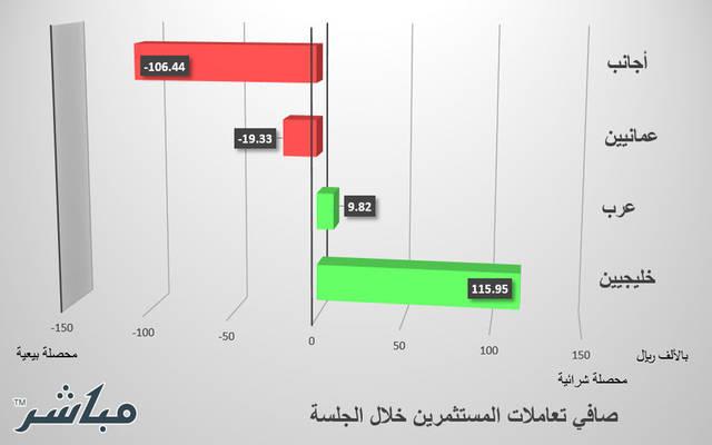 الخليجيون والعرب يتوجهون لشراء الأسهم ببورصة مسقط