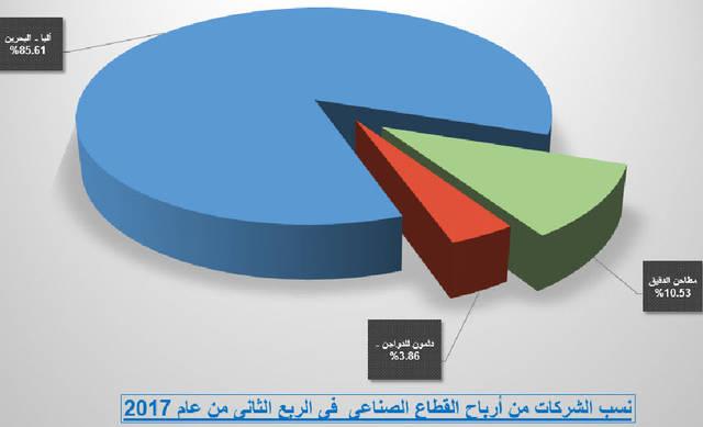 19.74 مليون دينار الأرباح المجمعة لقطاع الشركات الصناعية في البحرين