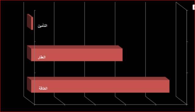 قطاع الطاقة ينال لقب اليوم في سوق أبوظبي