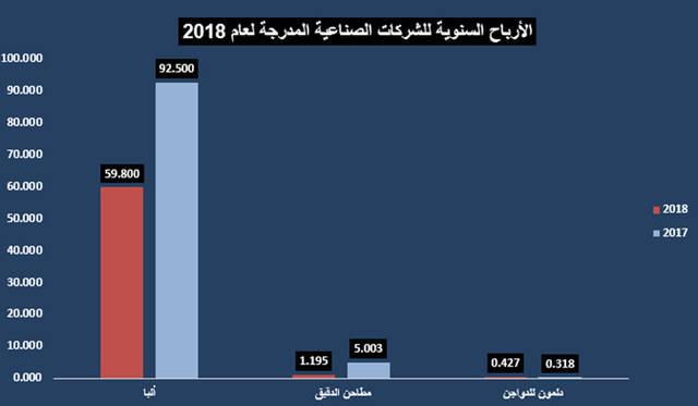 """جراف خاص لـ""""مباشر"""" عن أرباح الشركات الصناعية المدرجة في بورصة البحرين"""