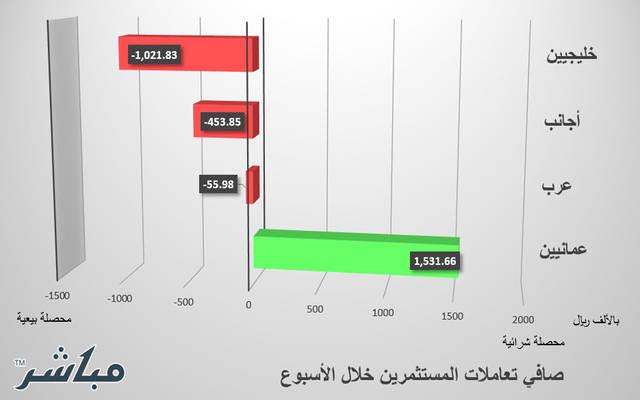 الخليجيون يقودون عمليات البيع بسوق مسقط في أسبوع