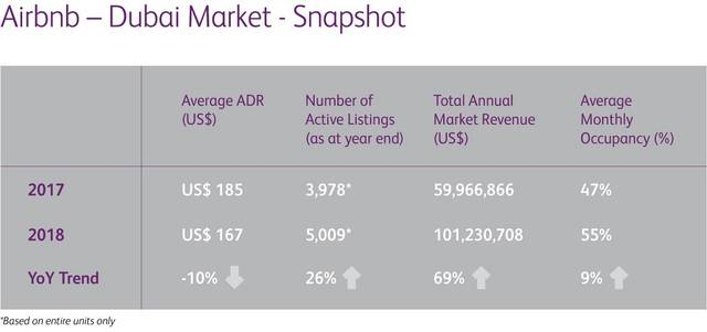Active listings had increased by 26% to 5,009 units in 2018