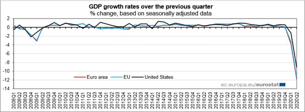 (أداء اقتصاد منطقة اليورو خلال آخر 10 أعوام، بحسب يوروستيت)