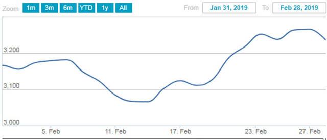 بورصة ناسداك دبي تصعد 2.2% في فبراير