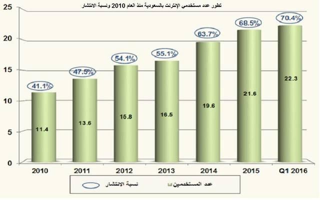 """هيئة الاتصالات: توقعات بتراجع مشتركي الهاتف المحمول بالسعودية بسبب """"البصمة"""""""